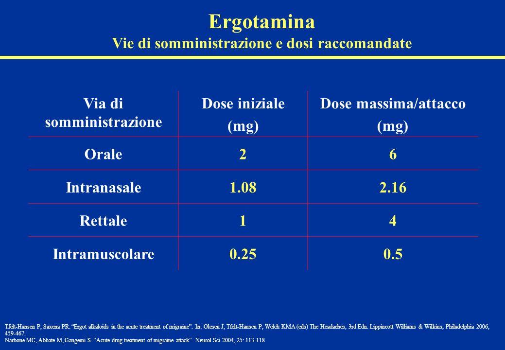 Via di somministrazione Dose iniziale (mg) Dose massima/attacco (mg) Orale26 Intranasale1.082.16 Rettale14 Intramuscolare0.250.5 Ergotamina Vie di som