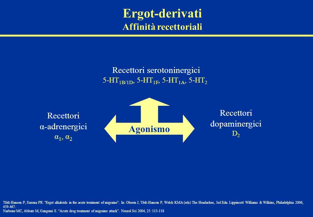 Agonismo Recettori α-adrenergici α 1, α 2 Recettori serotoninergici 5-HT 1B/1D, 5-HT 1F, 5-HT 1A, 5-HT 2 Recettori dopaminergici D 2 Ergot-derivati Af
