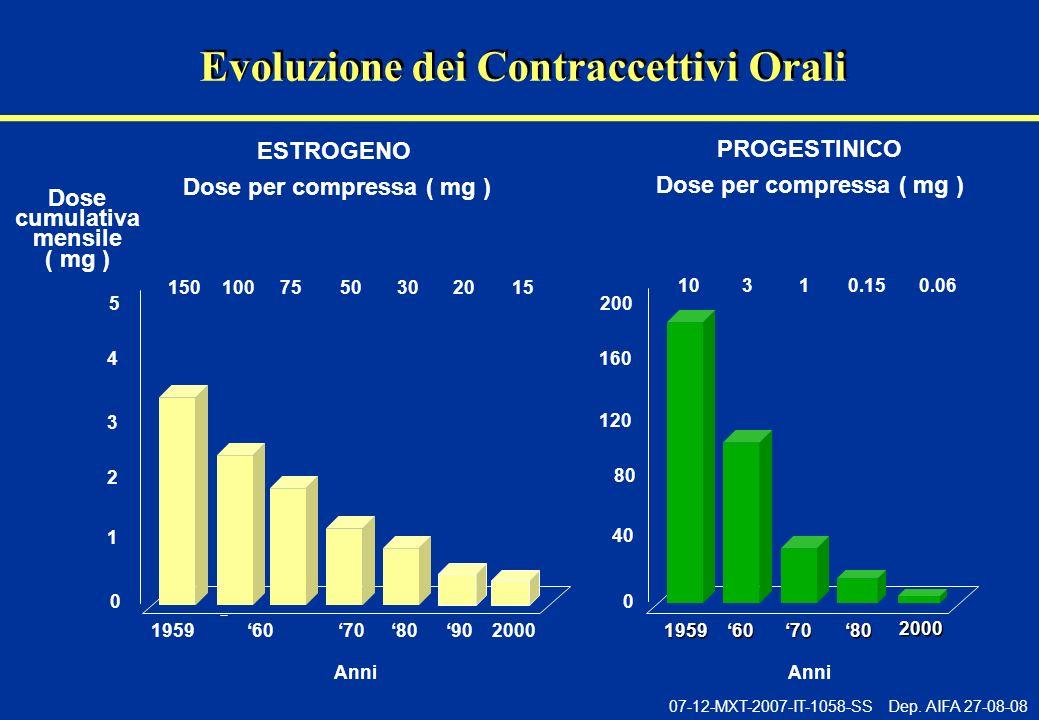07-12-MXT-2007-IT-1058-SS Dep. AIFA 27-08-08 Evoluzione dei Contraccettivi Orali Dose cumulativa mensile ( mg ) PROGESTINICO 0 40 120 60 ESTROGENO 708