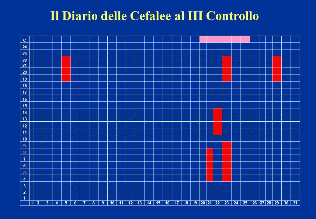 Il Diario delle Cefalee al III Controllo C 24 23 22 21 20 19 18 17 16 15 14 13 12 11 10 9 8 7 6 5 4 3 2 1 123456789 111213141516171819202122232425262728293031