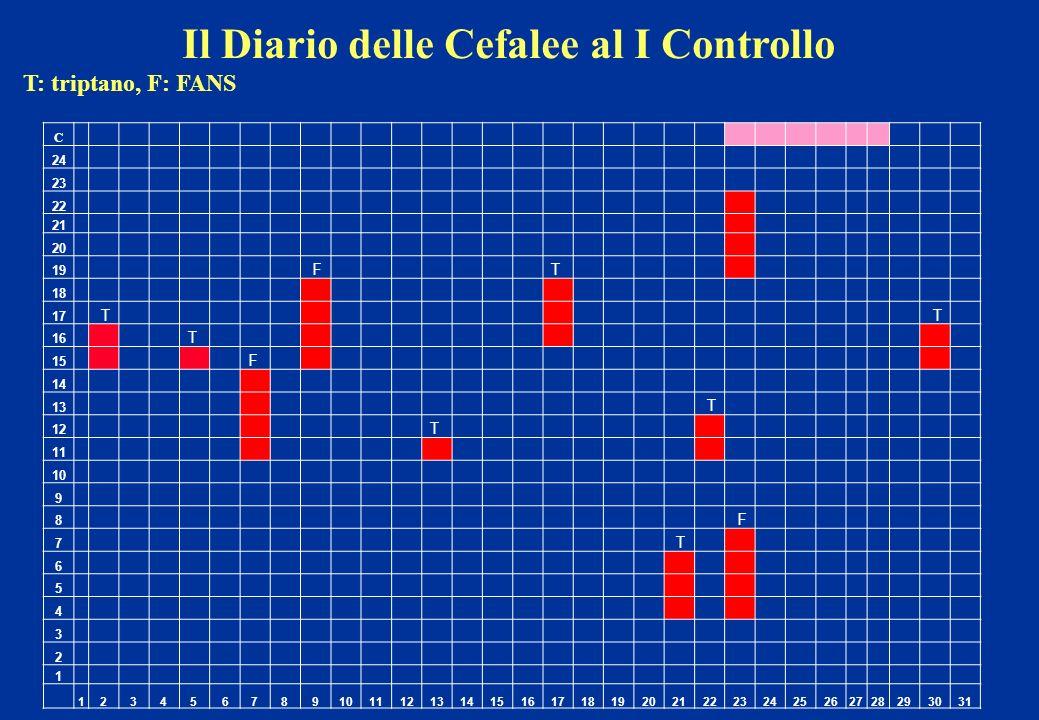 Il Diario delle Cefalee al I Controllo T: triptano, F: FANS C 24 23 22 21 20 19 F T 18 17 T T 16 T 15 F 14 13 T 12 T 11 10 9 8 F 7 T 6 5 4 3 2 1 12345