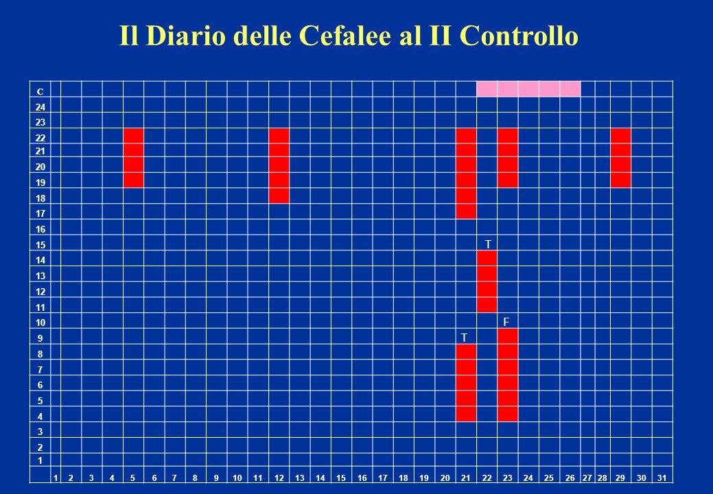 Il Diario delle Cefalee al II Controllo C 24 23 22 21 20 19 18 17 16 15 T 14 13 12 11 10 F 9 T 8 7 6 5 4 3 2 1 123456789 11121314151617181920212223242