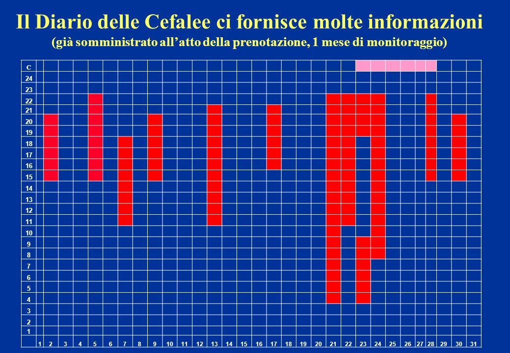 Il Diario delle Cefalee ci fornisce molte informazioni (già somministrato allatto della prenotazione, 1 mese di monitoraggio) C 24 23 22 21 20 19 18 1