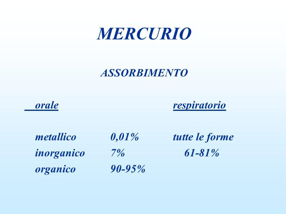 ASSORBIMENTO orale respiratorio metallico0,01% tutte le forme inorganico7% 61-81% organico90-95% MERCURIO