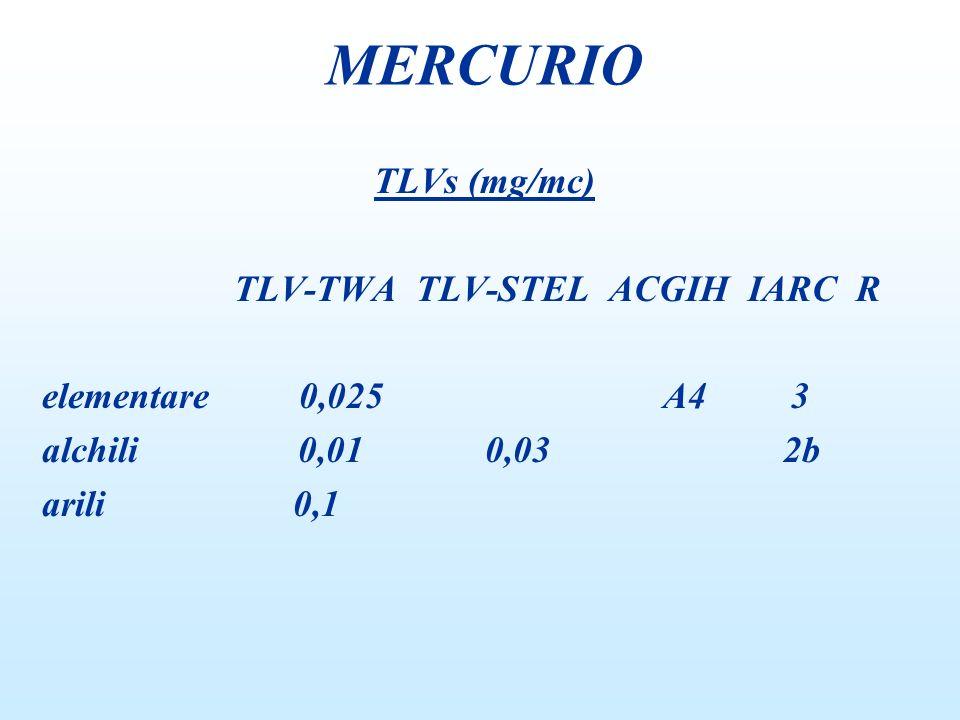 TLVs (mg/mc) TLV-TWA TLV-STEL ACGIH IARC R elementare 0,025 A4 3 alchili 0,01 0,03 2b arili 0,1 MERCURIO