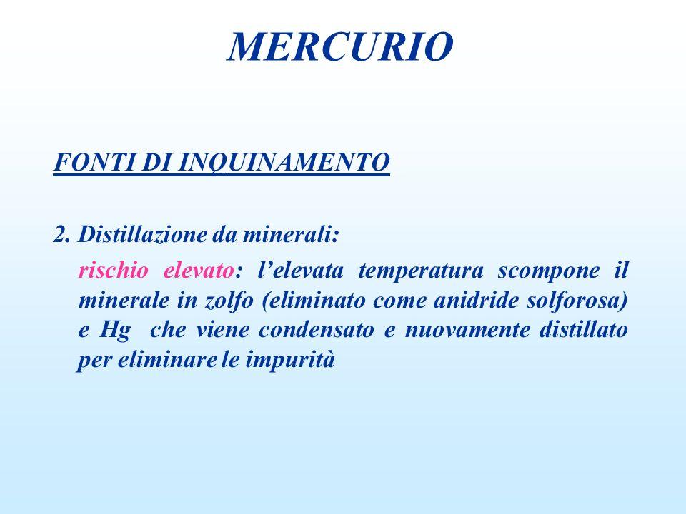 FONTI DI INQUINAMENTO 2. Distillazione da minerali: rischio elevato: lelevata temperatura scompone il minerale in zolfo (eliminato come anidride solfo
