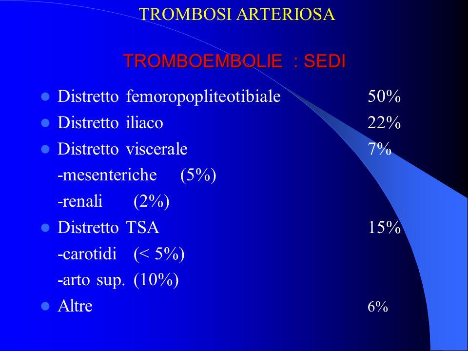 TROMBOEMBOLIE DEGLI ARTI Clinica : dolore pallore impotenza funzionale Fattore tempo : no circoli collaterali Diagnostica essenziale : esame clinico, ecodoppler, angio TC solo in casi dubbi Trattamento piu comune ed efficace : tromboembolectomia con catetere a palloncino di Fogarty piu Angiografia per operatoria Tromboaspirazione Trombodisgregazione con cateteri aspiranti-disgreganti Trombodigregazione con cateteri aspiranti –idrolizzanti Trombolisi farmacologica con eventuale tromboaspirazione TROMBOSI ARTERIOSA