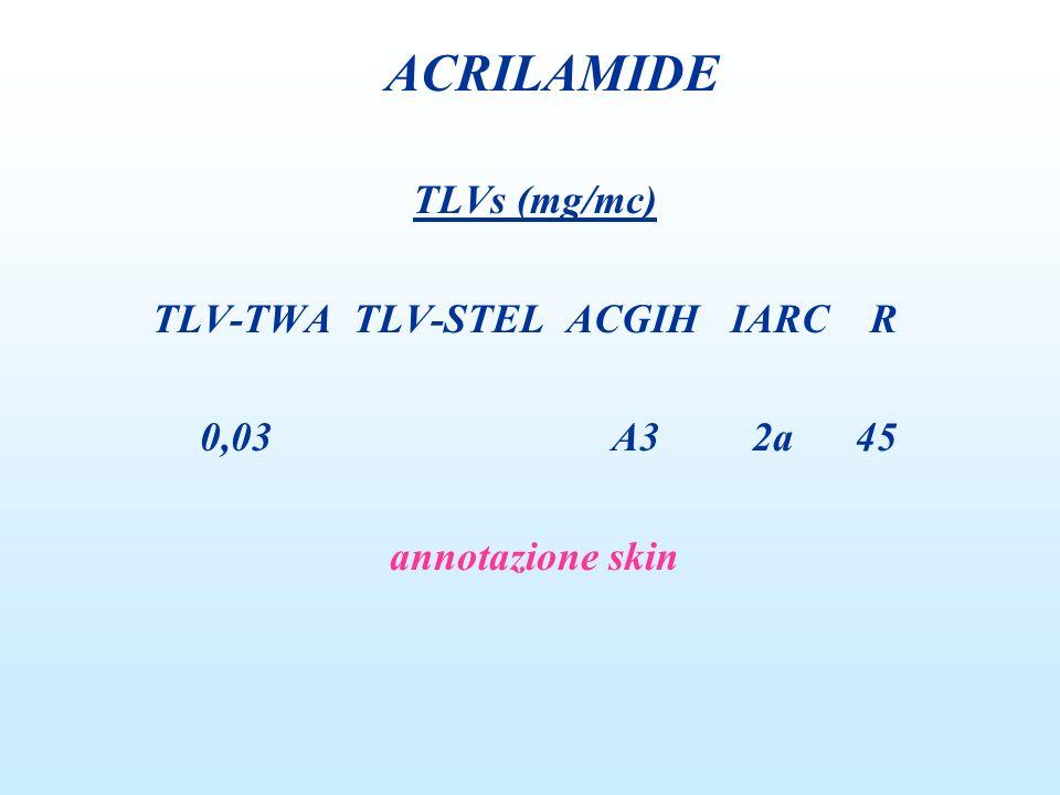 TLVs (mg/mc) TLV-TWA TLV-STEL ACGIH IARC R 0,03 A3 2a 45 annotazione skin ACRILAMIDE