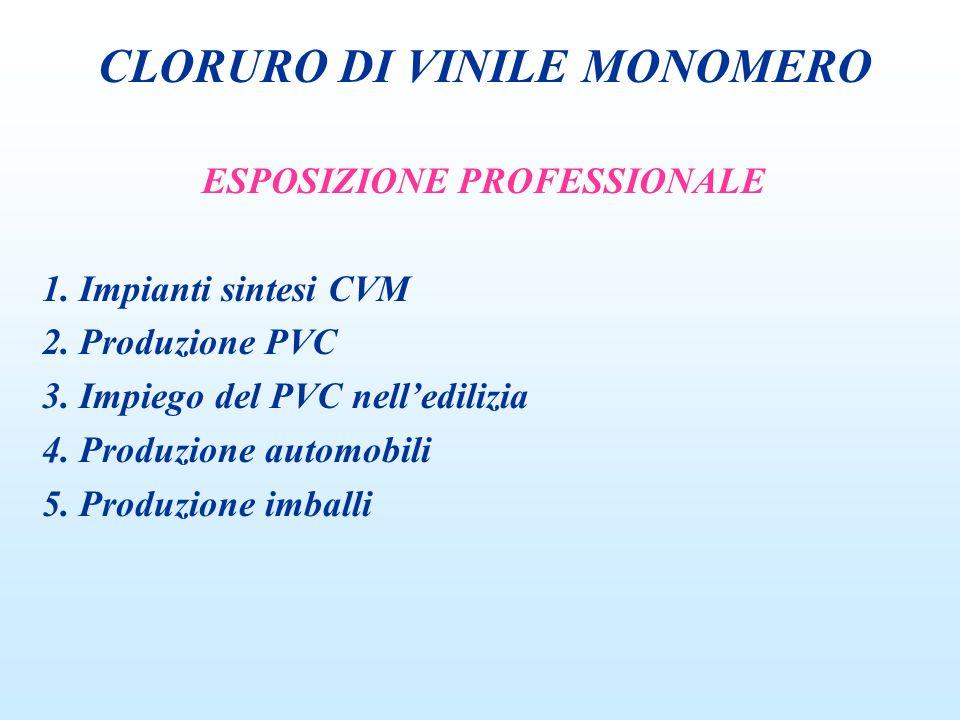 ESPOSIZIONE PROFESSIONALE 1. Impianti sintesi CVM 2. Produzione PVC 3. Impiego del PVC nelledilizia 4. Produzione automobili 5. Produzione imballi CLO