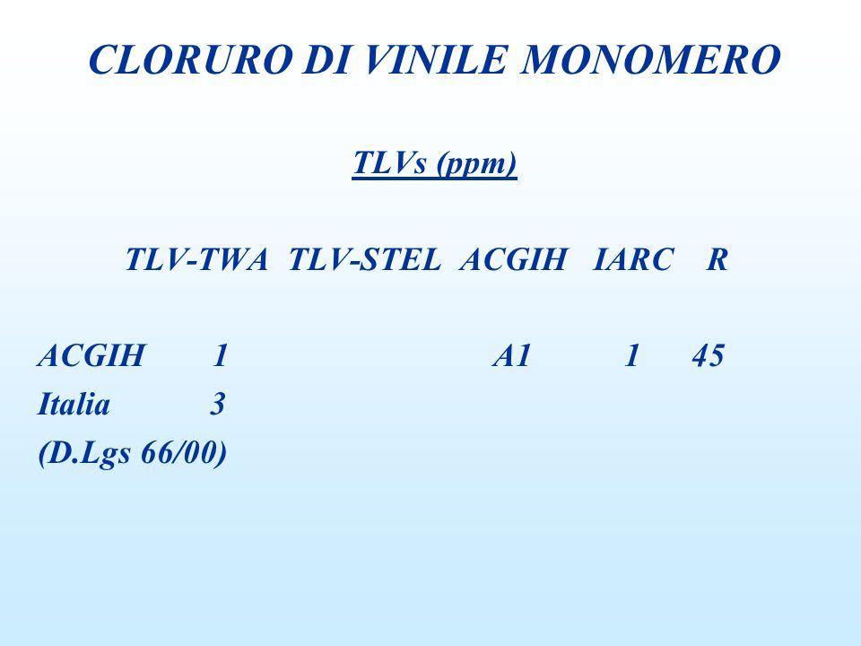 TLVs (ppm) TLV-TWA TLV-STEL ACGIH IARC R ACGIH 1 A1 1 45 Italia3 (D.Lgs 66/00) CLORURO DI VINILE MONOMERO