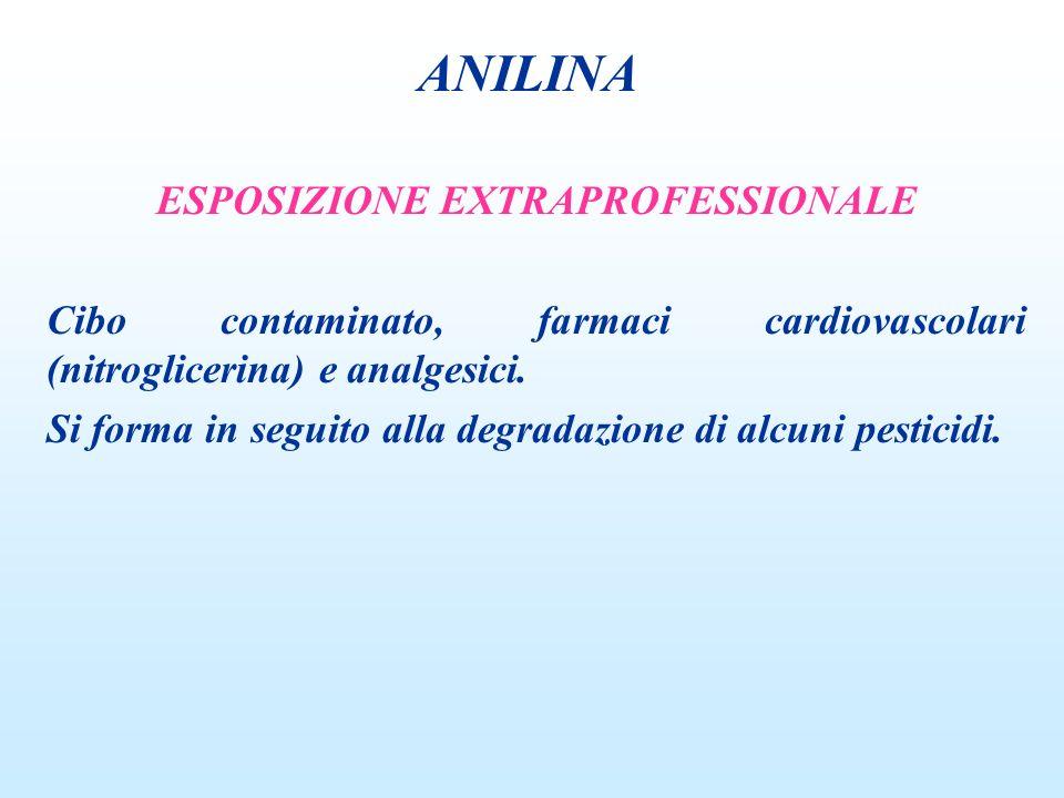 ESPOSIZIONE EXTRAPROFESSIONALE Cibo contaminato, farmaci cardiovascolari (nitroglicerina) e analgesici. Si forma in seguito alla degradazione di alcun