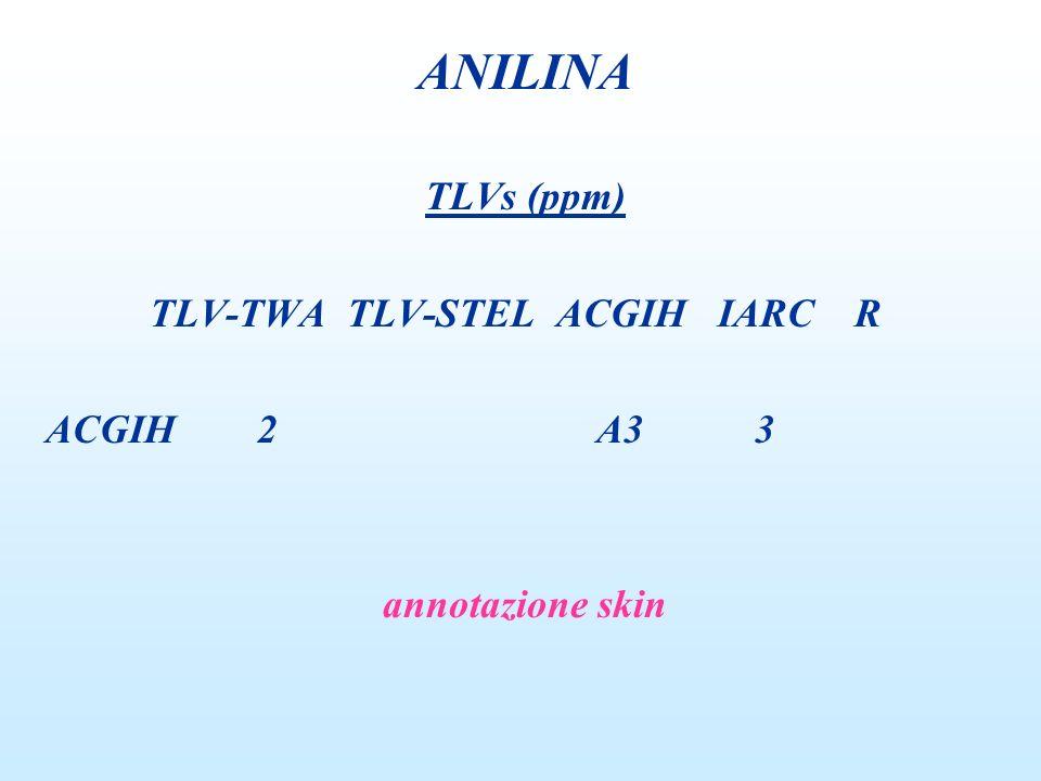 TLVs (ppm) TLV-TWA TLV-STEL ACGIH IARC R ACGIH 2 A3 3 annotazione skin ANILINA