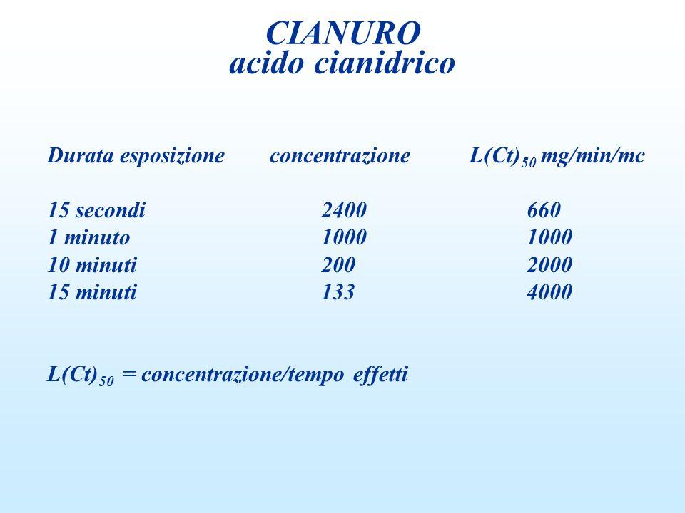 Durata esposizione concentrazione L(Ct) 50 mg/min/mc 15 secondi2400660 1 minuto10001000 10 minuti2002000 15 minuti1334000 L(Ct) 50 = concentrazione/te
