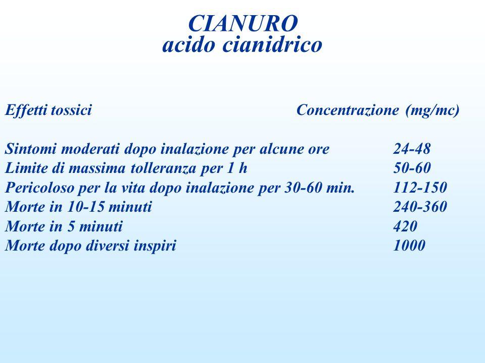 Effetti tossiciConcentrazione (mg/mc) Sintomi moderati dopo inalazione per alcune ore24-48 Limite di massima tolleranza per 1 h50-60 Pericoloso per la