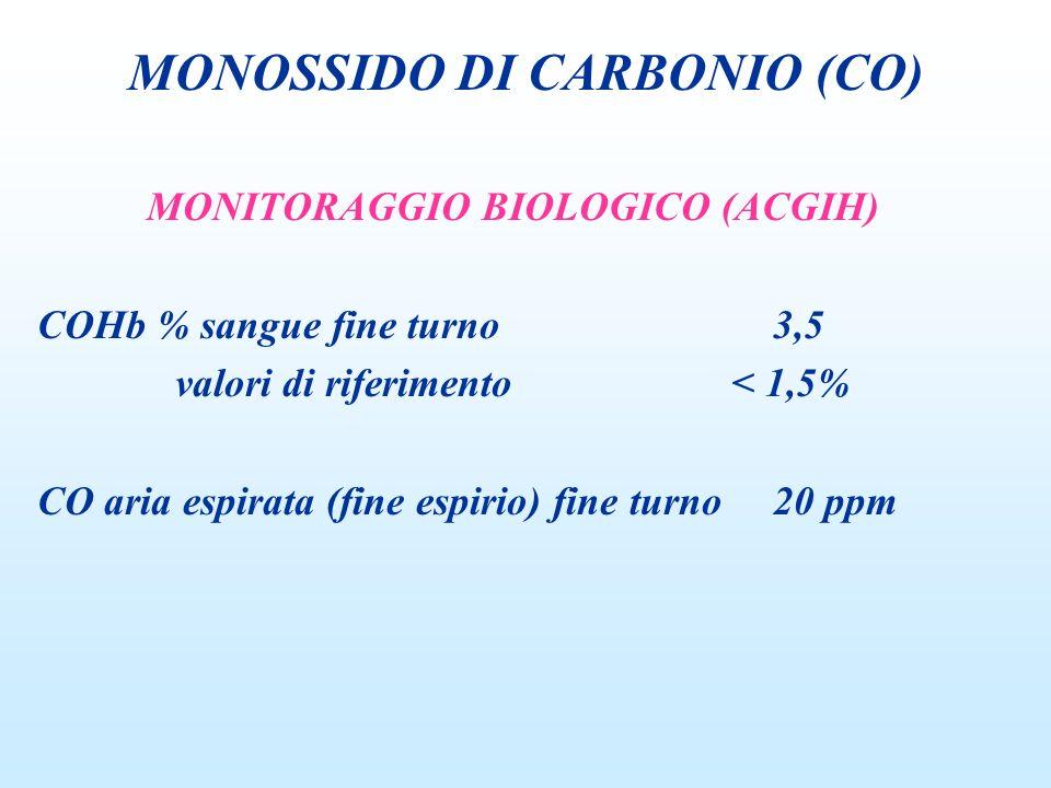 MONITORAGGIO BIOLOGICO (ACGIH) COHb % sangue fine turno3,5 valori di riferimento < 1,5% CO aria espirata (fine espirio) fine turno20 ppm MONOSSIDO DI