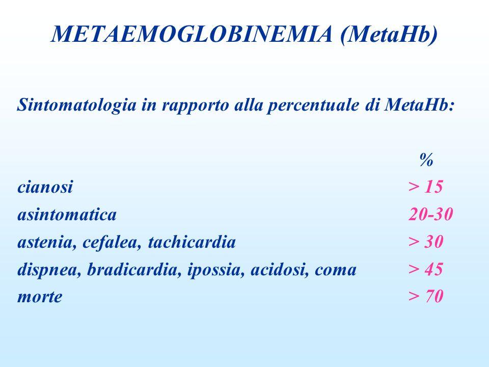 Sintomatologia in rapporto alla percentuale di MetaHb: % cianosi> 15 asintomatica20-30 astenia, cefalea, tachicardia> 30 dispnea, bradicardia, ipossia