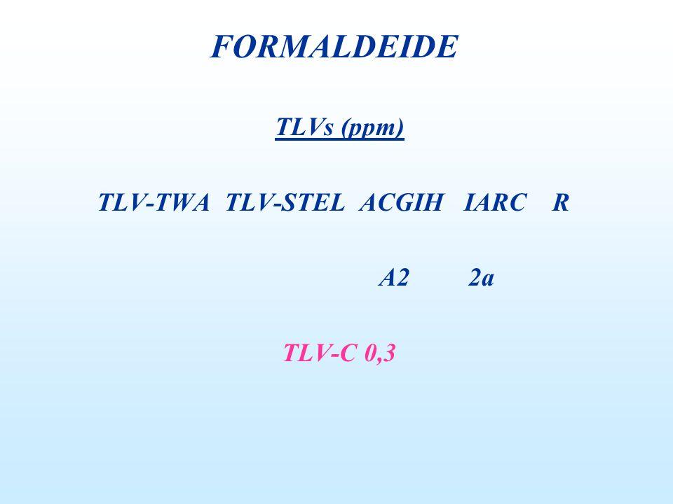 TLVs (ppm) TLV-TWA TLV-STEL ACGIH IARC R A2 2a TLV-C 0,3 FORMALDEIDE