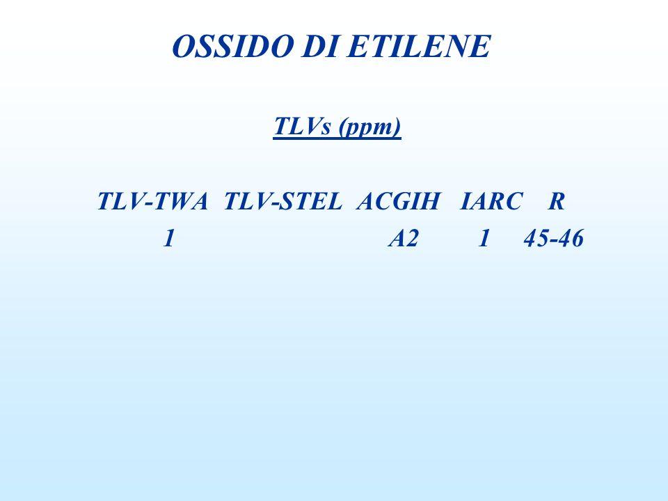 TLVs (ppm) TLV-TWA TLV-STEL ACGIH IARC R 1 A2 1 45-46 OSSIDO DI ETILENE