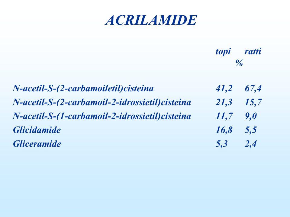 topiratti % N-acetil-S-(2-carbamoiletil)cisteina41,267,4 N-acetil-S-(2-carbamoil-2-idrossietil)cisteina21,315,7 N-acetil-S-(1-carbamoil-2-idrossietil)