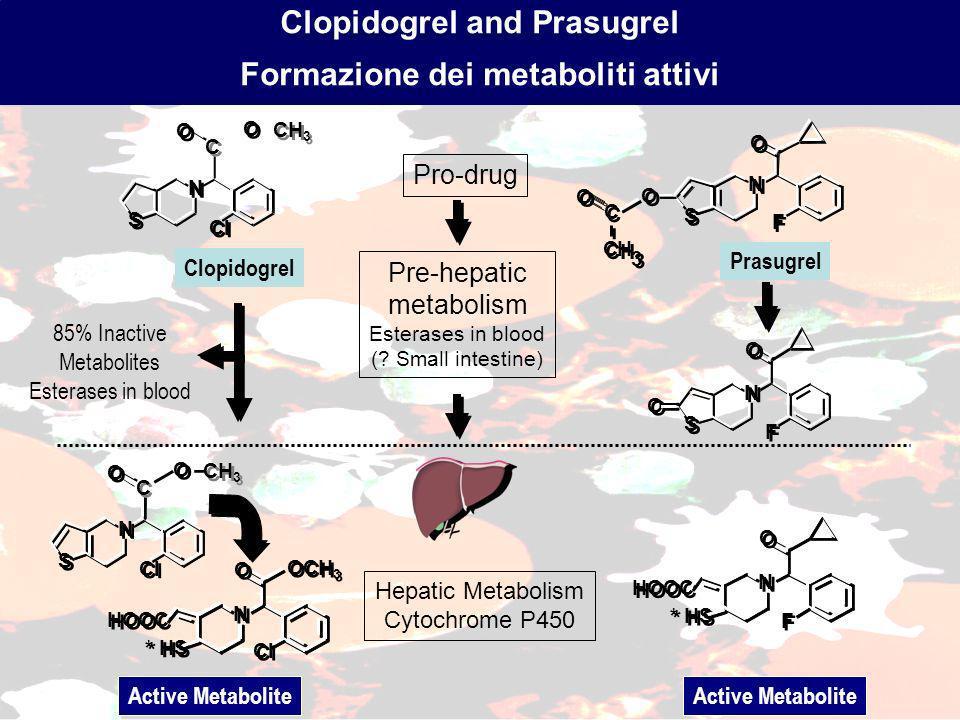 Clopidogrel and Prasugrel Formazione dei metaboliti attivi Pro-drug Pre-hepatic metabolism Esterases in blood (.