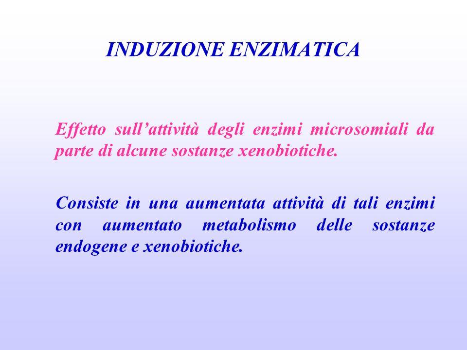 INDUZIONE ENZIMATICA Effetto sullattività degli enzimi microsomiali da parte di alcune sostanze xenobiotiche. Consiste in una aumentata attività di ta