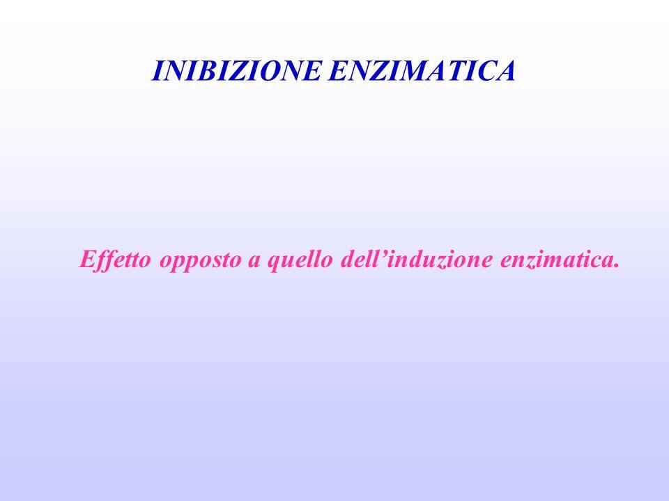 INIBIZIONE ENZIMATICA Effetto opposto a quello dellinduzione enzimatica.