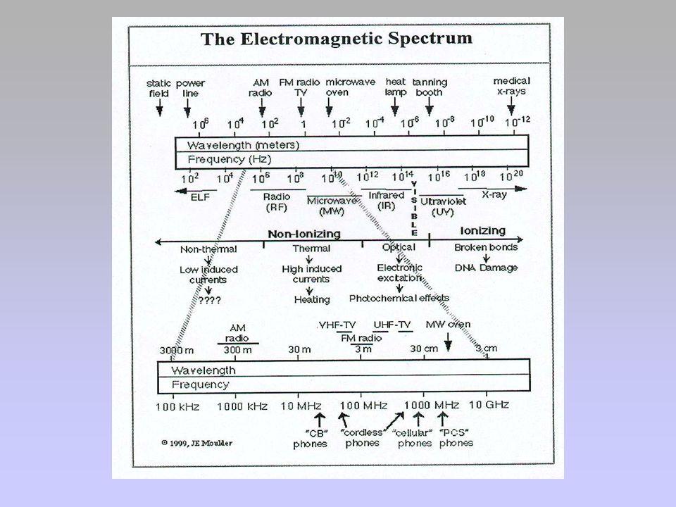 RADIAZIONI NON IONIZZANTI CAMPI ELETTROMAGNETICI Decreto 381/98 prevede che nei luoghi residenziali (con permanenza superiore a 4 ore) lesposizione ai campi elettromagnetici dovuti alle RF e MO non sia superiore ad un campo elettrico di 6 V/m, ad un campo magnetico di 0,016 A/m e ad una densità di potenza dellonda piana equivalente di 0,1 W/m 2.
