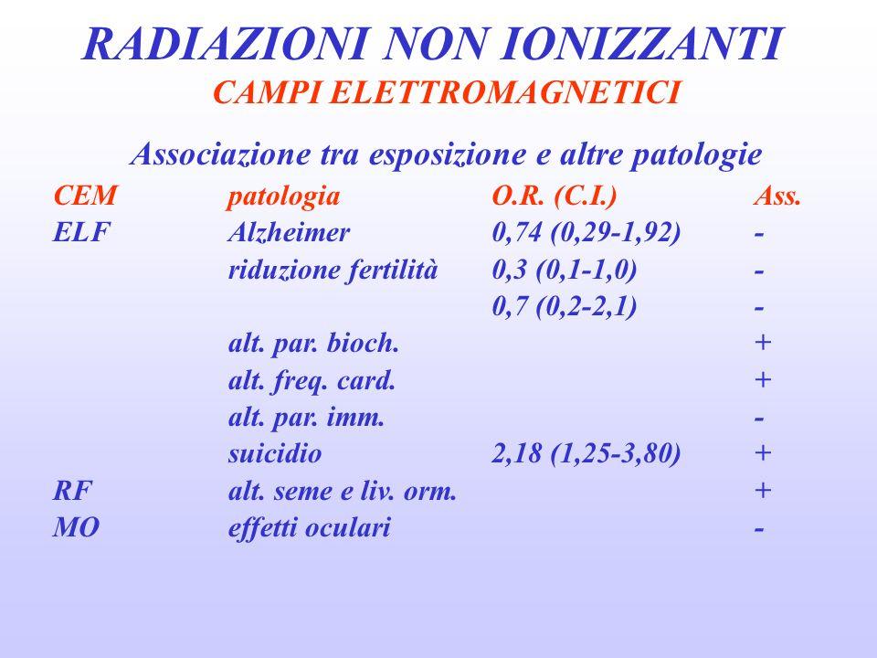 RADIAZIONI NON IONIZZANTI CAMPI ELETTROMAGNETICI Associazione tra esposizione e altre patologie CEMpatologiaO.R.