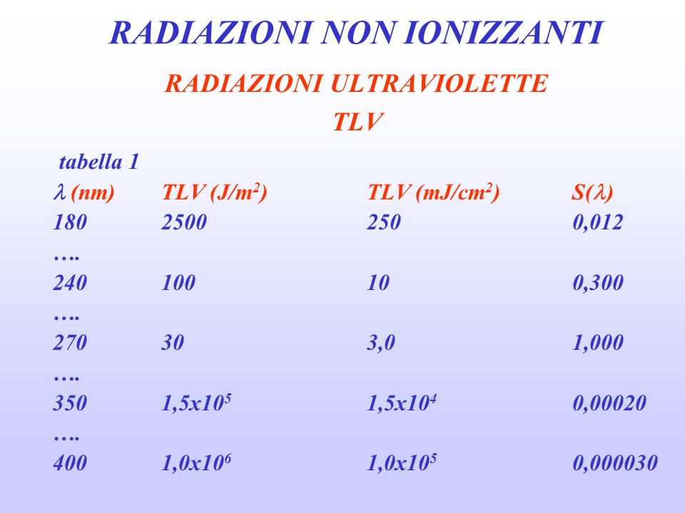 RADIAZIONI NON IONIZZANTI RADIAZIONI ULTRAVIOLETTE TLV tabella 2 - durata dellesposizione per una definita irradianza effettiva di radiazione attinica durata esposizione/die (h)E eff ( W/cm 2 ) 80,1 40,2 20,4 10,8 30 min1,7 15 min3,3 10 min5 5 min10 1 min50 30 sec100 10 sec300 1 sec3000 0,5 sec6000 0,1 sec30000
