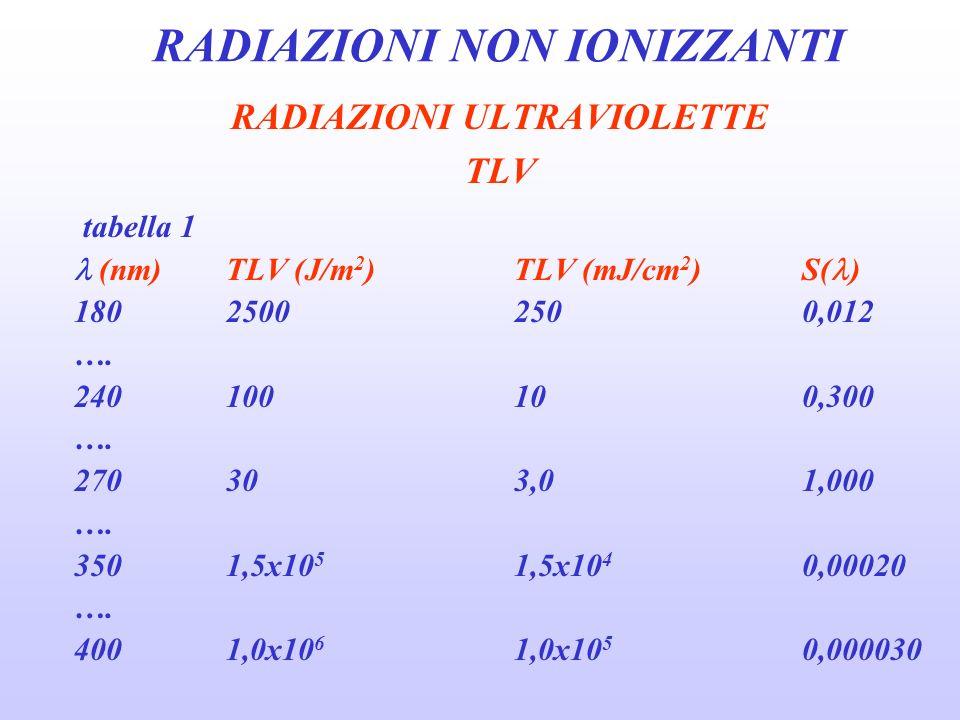 RADIAZIONI NON IONIZZANTI LASER light amplification by stimulated emission of radiation TLVs regione spettrale durataocchicute 180-400 nm 1 ns-0,25 s1 mm3,5 mm 180-400 nm 0,25 s-30 ks3,5 mm3,5 mm 400-1400 nm 10 -4 ns-0,25 s7 mm3,5 mm 400-1400 nm 0,25 s-30 ks7 mm3,5 mm 1400 nm-0,1 mm 10 -5 ns-0,25 s1 mm3,5 mm 1400 nm-0,1 mm 0,25 s-30 ks3,5 mm3,5 mm 0,1-1,0 mm 10 -5 ns-30 ks11 mm11 mm