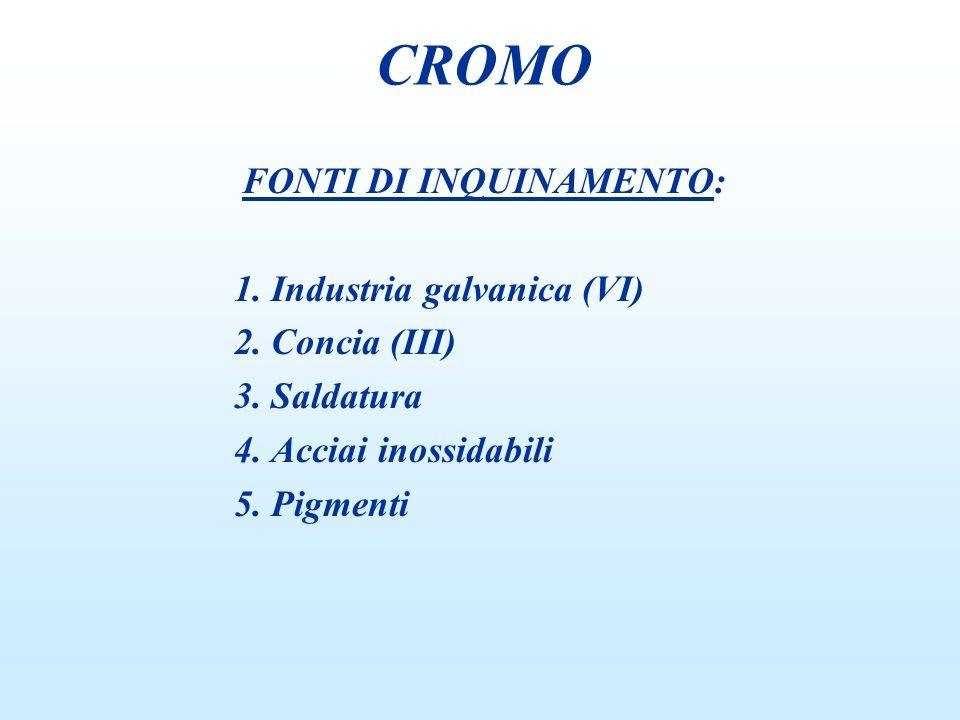 FONTI DI INQUINAMENTO: 1. Industria galvanica (VI) 2. Concia (III) 3. Saldatura 4. Acciai inossidabili 5. Pigmenti CROMO