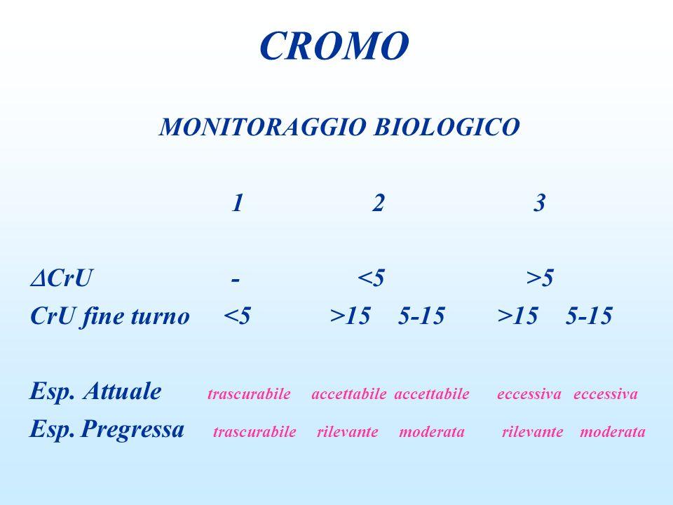 MONITORAGGIO BIOLOGICO 1 2 3 CrU- 5 CrU fine turno 15 5-15 >15 5-15 Esp. Attuale trascurabile accettabile accettabile eccessiva eccessiva Esp. Pregres