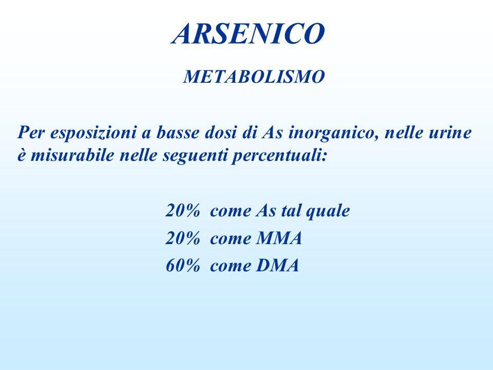 METABOLISMO Per esposizioni a basse dosi di As inorganico, nelle urine è misurabile nelle seguenti percentuali: 20% come As tal quale 20% come MMA 60%