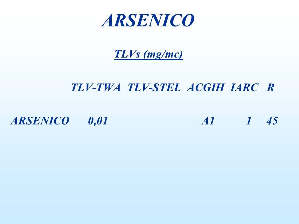 TLVs (mg/mc) TLV-TWA TLV-STEL ACGIH IARC R ARSENICO 0,01 A1 1 45 ARSENICO