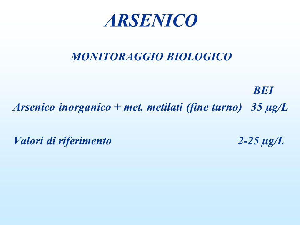 MONITORAGGIO BIOLOGICO BEI Arsenico inorganico + met. metilati (fine turno) 35 µg/L Valori di riferimento 2-25 µg/L ARSENICO