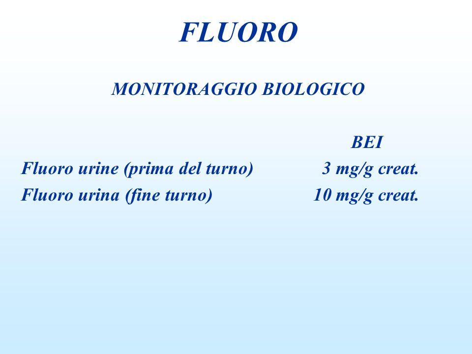 MONITORAGGIO BIOLOGICO BEI Fluoro urine (prima del turno) 3 mg/g creat. Fluoro urina (fine turno) 10 mg/g creat. FLUORO