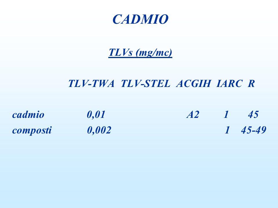 FONTI DI INQUINAMENTO: 1.Metallurgia 2. Accumulatori Ni-Cd 3.