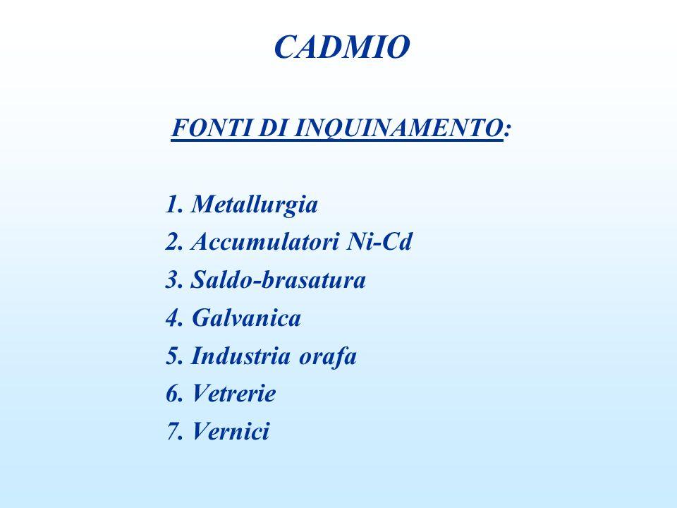 MONITORAGGIO BIOLOGICO Cadmio sangue (µg/dL) non critico0,5 Cadmio urine (µg/g creatinina) non critico5,0 n proteinuria a basso P.M.
