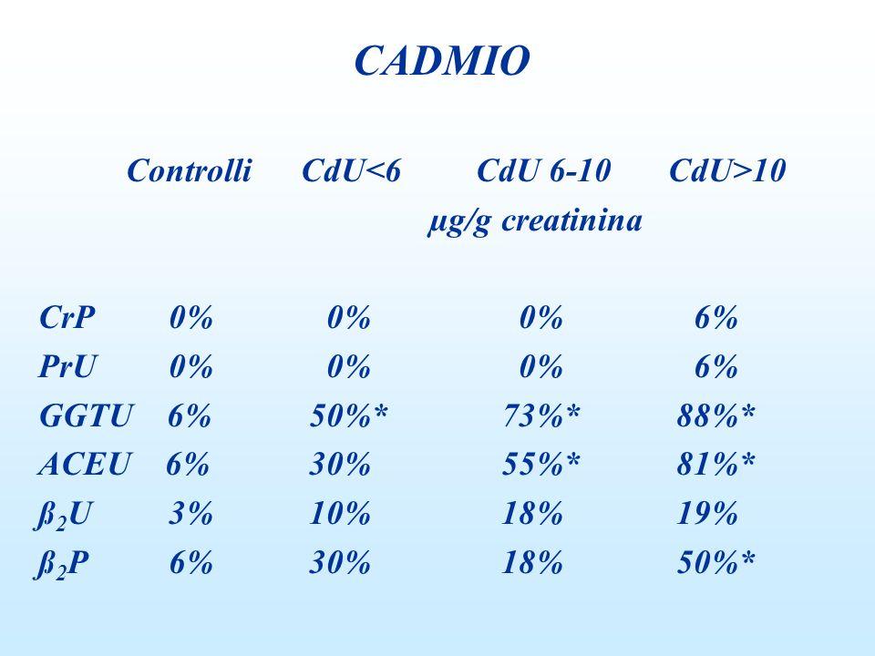 ControlliCdU 10 µg/g creatinina CrP 0% 0% 0% 6% PrU 0% 0% 0% 6% GGTU 6% 50%* 73%* 88%* ACEU 6% 30% 55%* 81%* ß 2 U 3% 10% 18% 19% ß 2 P 6% 30% 18% 50%