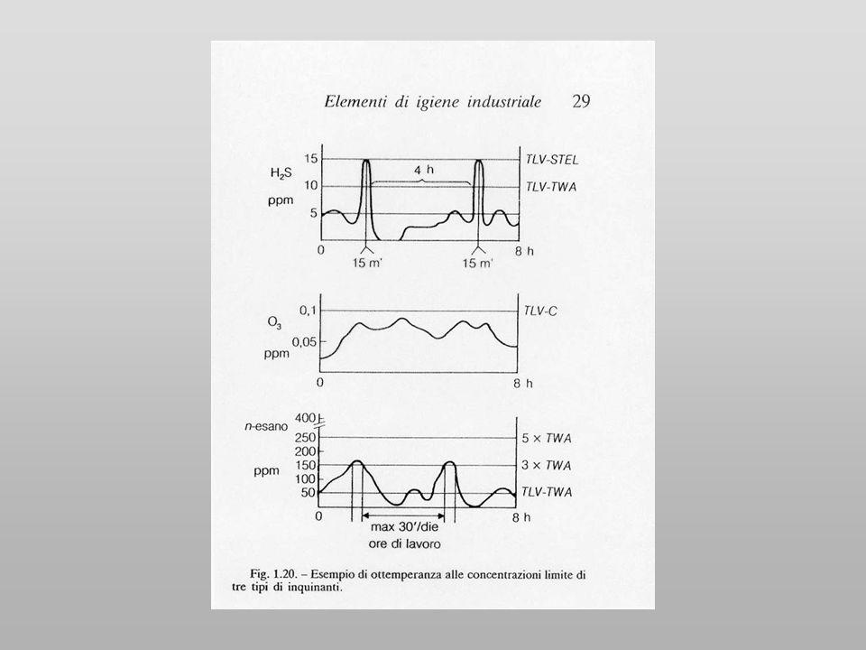 Lannotazione skin indica il possibile assorbimento per via cutanea TLVs (threshold limit values)