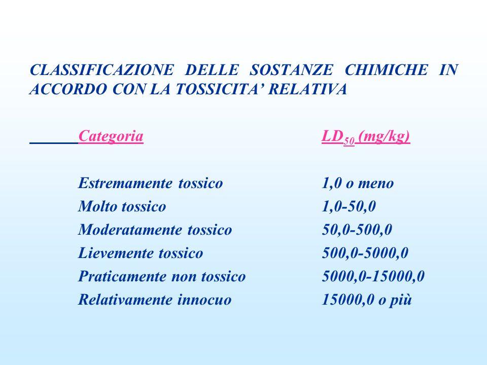 CLASSIFICAZIONE DELLE SOSTANZE CHIMICHE IN ACCORDO CON LA TOSSICITA RELATIVA CategoriaLD 50 (mg/kg) Estremamente tossico1,0 o meno Molto tossico1,0-50,0 Moderatamente tossico50,0-500,0 Lievemente tossico500,0-5000,0 Praticamente non tossico5000,0-15000,0 Relativamente innocuo15000,0 o più