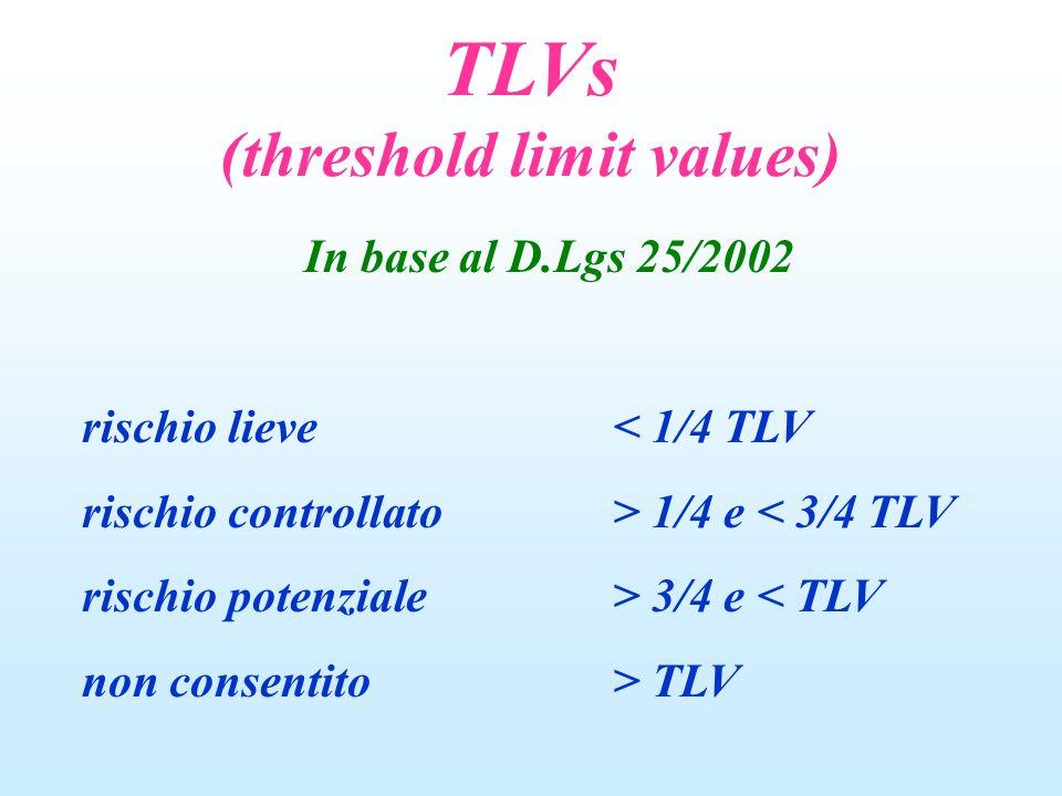 In base al D.Lgs 25/2002 rischio lieve< 1/4 TLV rischio controllato> 1/4 e < 3/4 TLV rischio potenziale> 3/4 e < TLV non consentito> TLV