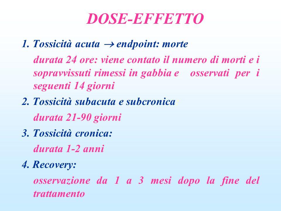 LD 50 : definita come la dose che porta a morte il 50% degli animali trattati nelle 24 ore seguenti il trattamento Indice terapeutico (TI): il rapporto della dose richiesta per produrre un effetto tossico e la dose necessaria per la risposta terapeutica richiesta.