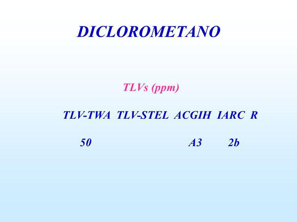 DICLOROMETANO TLVs (ppm) TLV-TWA TLV-STEL ACGIH IARC R 50 A3 2b