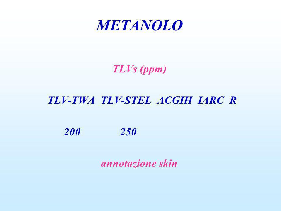 TLVs (ppm) TLV-TWA TLV-STEL ACGIH IARC R 200 250 annotazione skin METANOLO