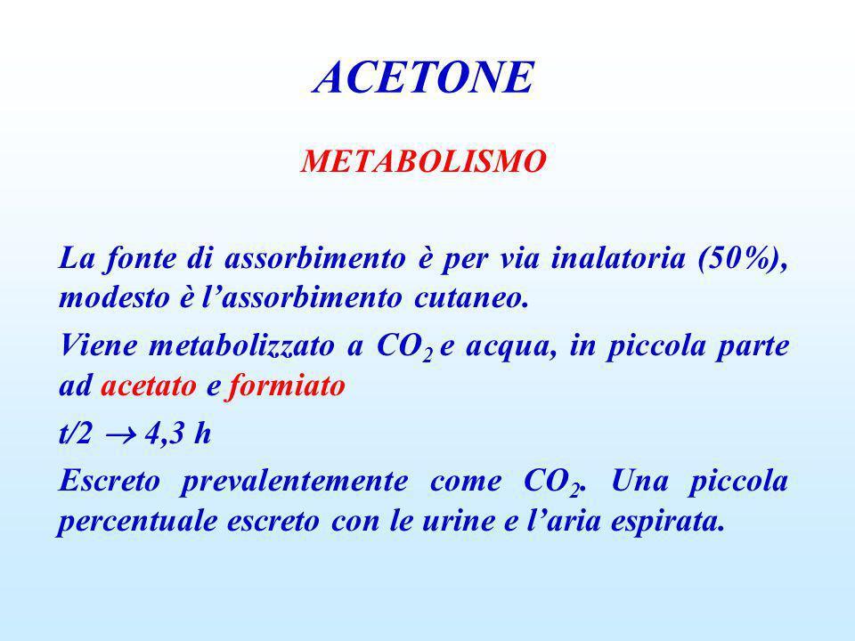METABOLISMO La fonte di assorbimento è per via inalatoria (50%), modesto è lassorbimento cutaneo. Viene metabolizzato a CO 2 e acqua, in piccola parte