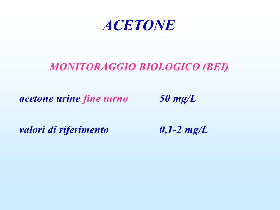 MONITORAGGIO BIOLOGICO (BEI) acetone urine fine turno50 mg/L valori di riferimento0,1-2 mg/L ACETONE