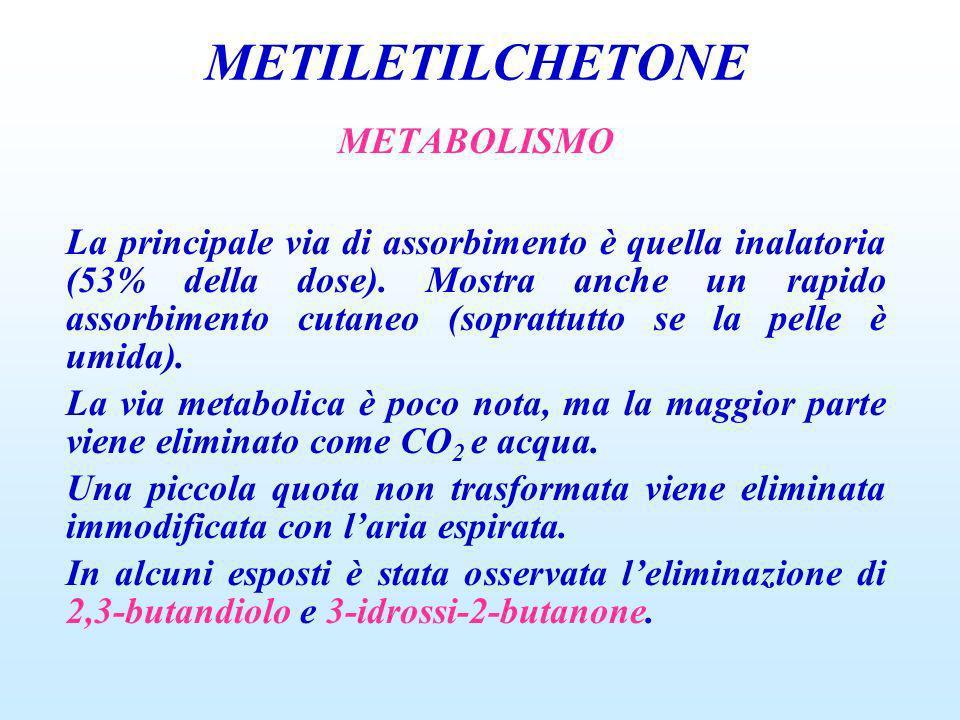 METABOLISMO La principale via di assorbimento è quella inalatoria (53% della dose). Mostra anche un rapido assorbimento cutaneo (soprattutto se la pel
