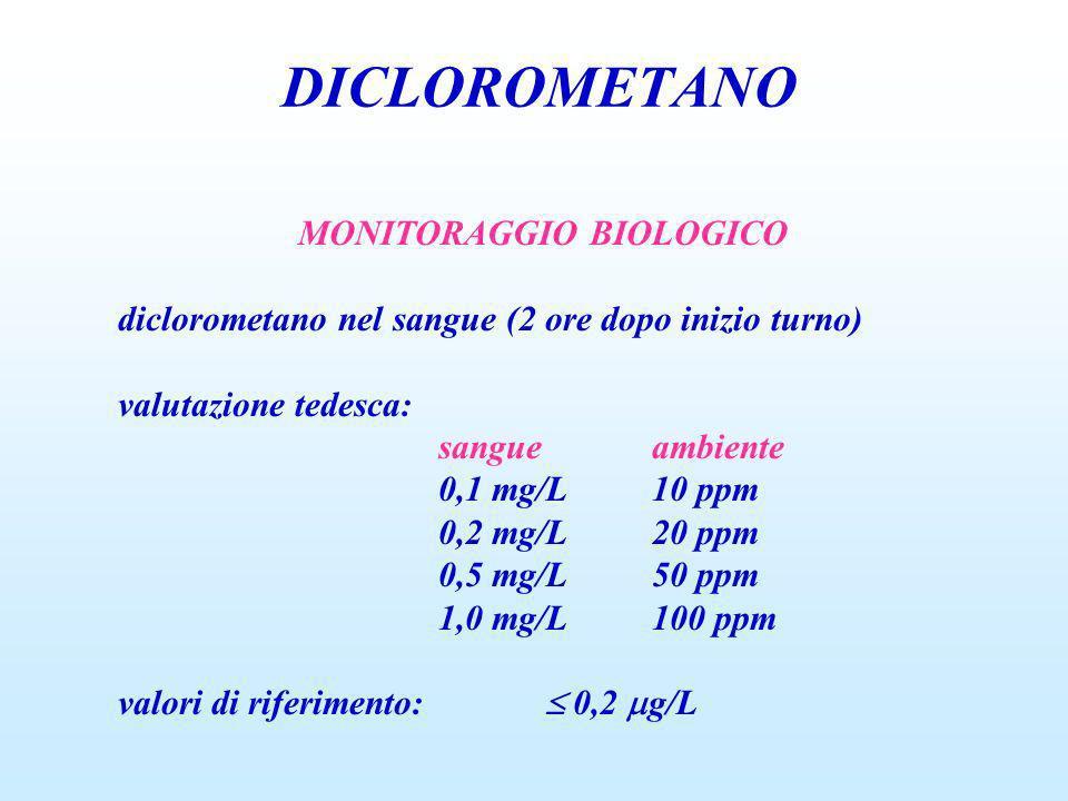 DICLOROMETANO MONITORAGGIO BIOLOGICO diclorometano nel sangue (2 ore dopo inizio turno) valutazione tedesca: sangueambiente 0,1 mg/L10 ppm 0,2 mg/L20