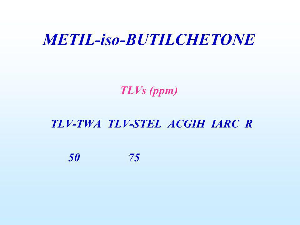TLVs (ppm) TLV-TWA TLV-STEL ACGIH IARC R 50 75 METIL-iso-BUTILCHETONE